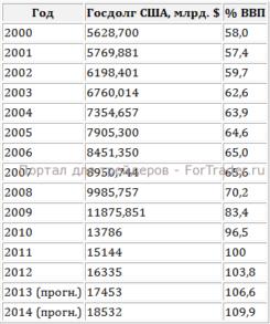 Рис. 2. Отношение государственного долга США к ВВП.