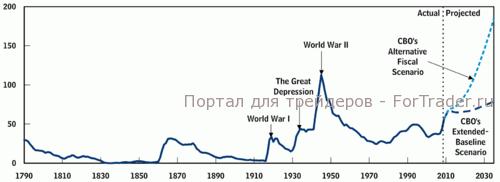 Рис. 3. Государственный долг США в процентном отношении к ВВП с 1790.