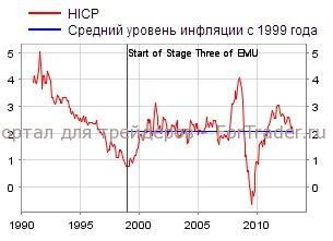 Рис. 1. Динамика инфляции в еврозоне в 1990-2012 гг., %.
