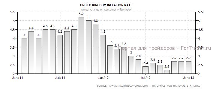 Рис. 2. Динамика инфляции в Великобритании в 2011-2013 гг., %.