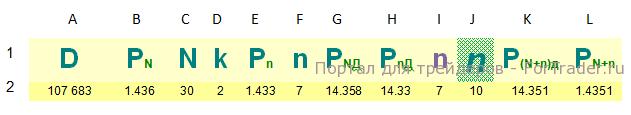 Рис. 1. Пример таблицы в Excel.