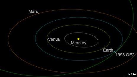 Астероид пролетел в 6 млн. км от Земли