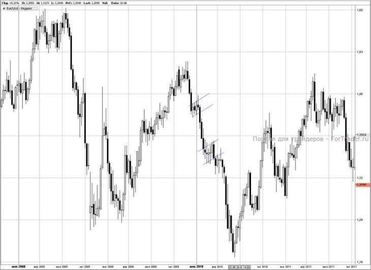Рис. 2. График валютной пары EUR/USD (недельный срез).