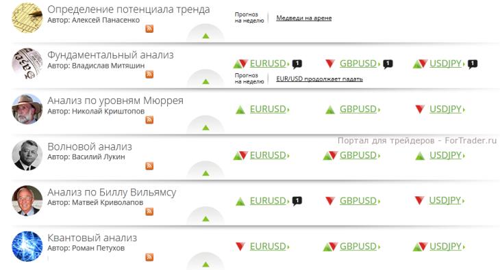 Рис. 1. Пример прогноза по валютным парам.