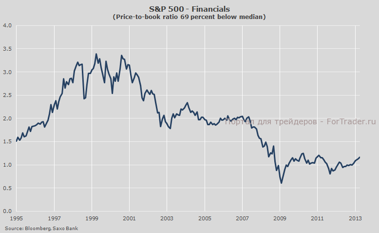 Рис. 2. Элемент финансов в индексе S&P 500.
