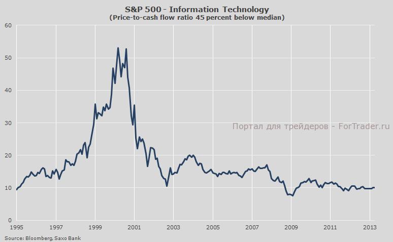 Рис. 1. Элемент информационных технологий в индексе S&P 500.