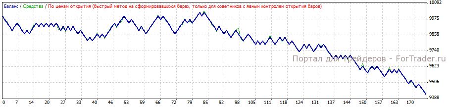 Рис. 5. Тестирование советника на валютной паре EURUSD.