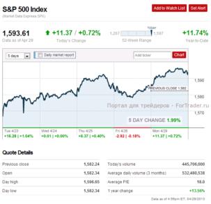 Рис. 3. Объемы торгов акциями из индекса S&P500.