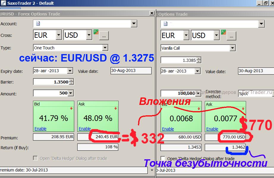Рис. 1. Бинары: к истечению опционов через месяц при курсе 1.35 бинар принесет такую же прибыль, как и ванилла-опцион, но при вдвое меньших вложениях.