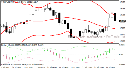 Bollinger bands alternative