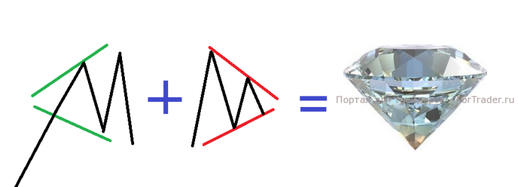 Рис. 1. Фигура технического анализа «Бриллиант/ромб».