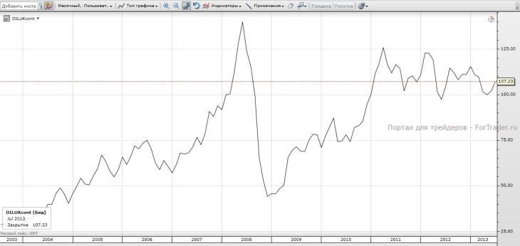 Динамика цен на нефть Brent за 10 лет. Источник: торговая платформа SaxoTrader