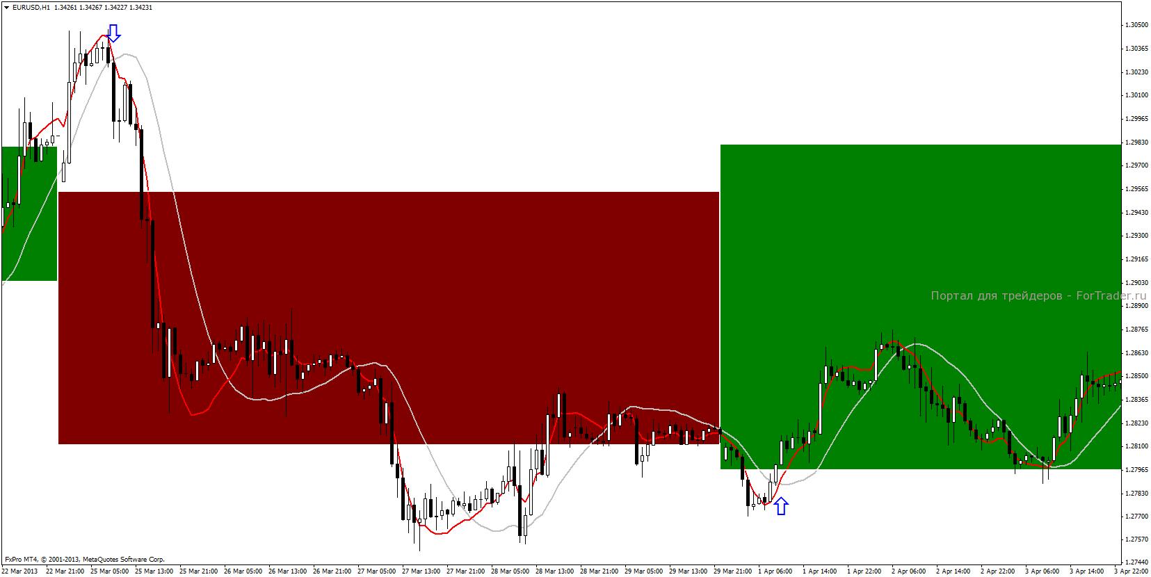 Сигналы торговой стратегии и внешний вид графика