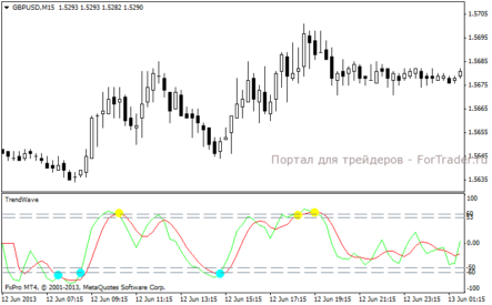 Indicator forex winner ru