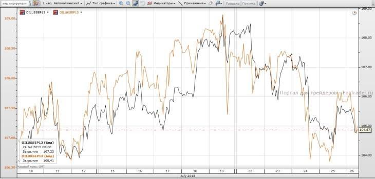 Динамика цен на нефть WTI и Brent в конце июля 2013 года. Источник: торговый терминал SaxoTrader