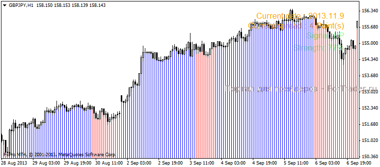 Trend Striker Extreme - трендовый индикатор