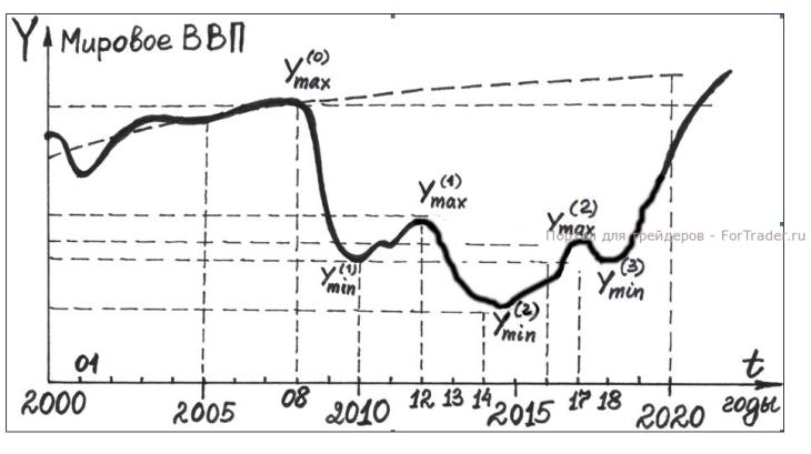 Рис. 7. График прогноза мирового ВВП А. Э. Айвазова.