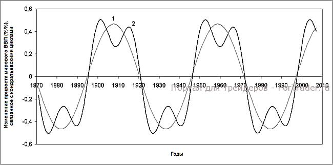Рис. 8. Изменение мирового ВВП, Кондратьевские циклы.