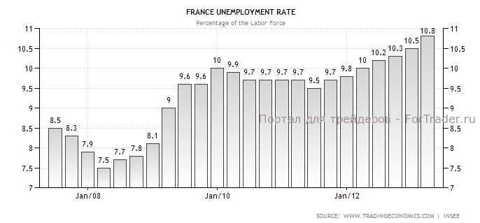 Рис. 3. Динамика коэффициента безработицы Франции.
