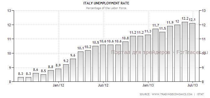 Рис. 4. Динамика коэффициента безработицы Италии.
