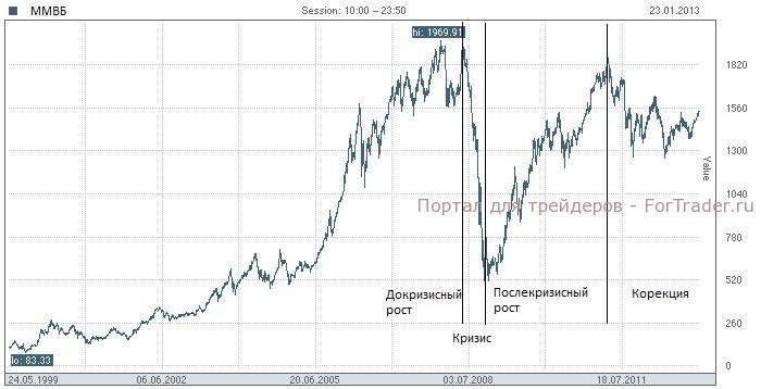 Рис. 1. График индекса ММВБ.