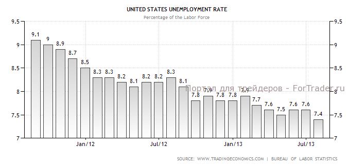 Рис. 5. Динамика коэффициента безработицы в США.