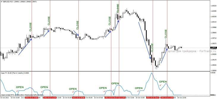 Индикатор флэта и волатильности XASER FV