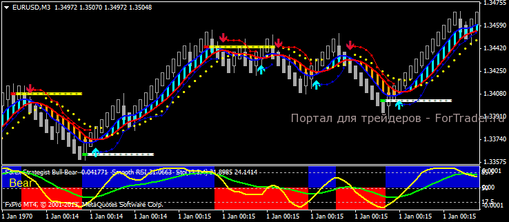 Forex индикатор alligator forex mt4ha signal