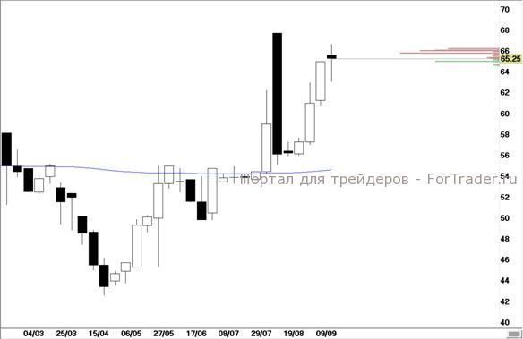 Рис. 1. Акции «Московской биржи» (недельный срез).