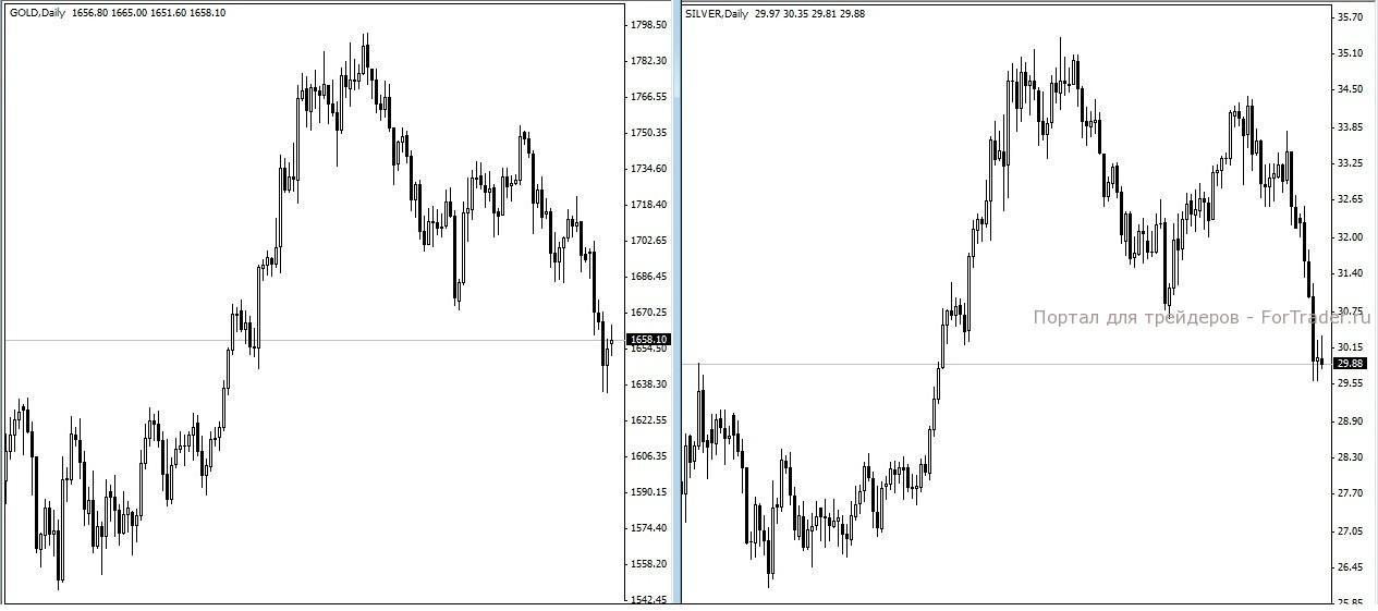 Рис. 1. График цены на золото слева и на серебро справа. Цены представлены с июня 2012 года до декабря 2012.