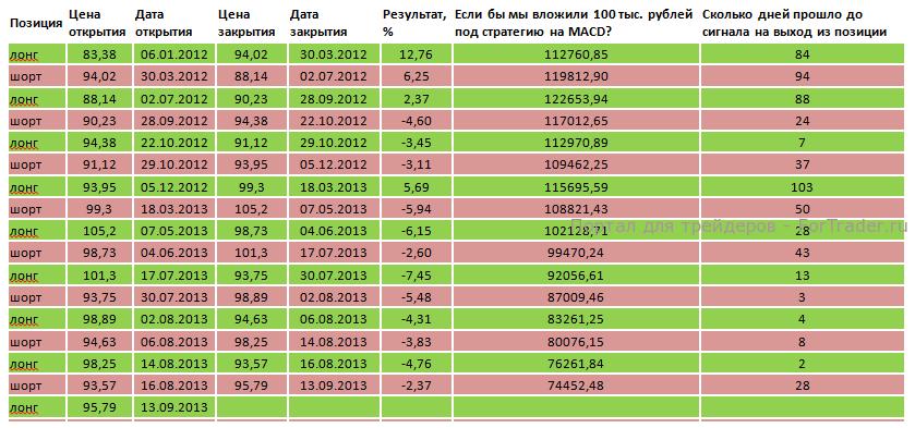 Таблица 1. «Сбербанк» доходность индикатора MACD (12,26,9) по классическому сигналу.