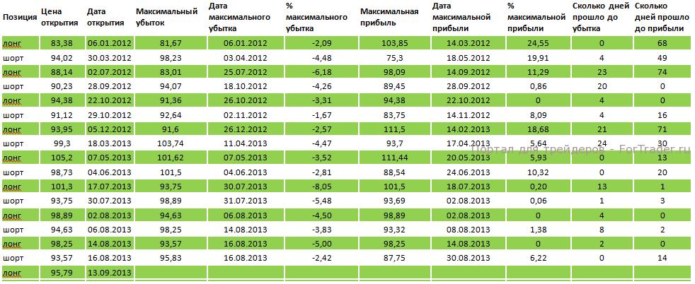 Таблица 2. «Сбербанк» доходность индикатора MACD (12, 26, 9), если попробовать ловить экстремумы.