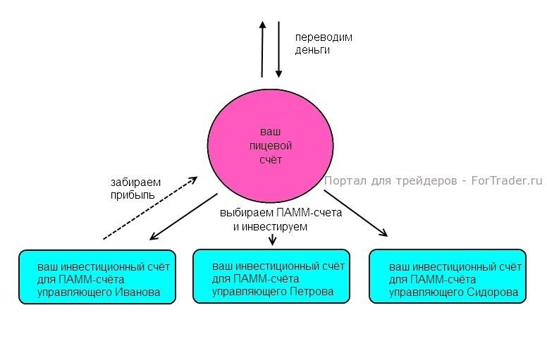 Рис. 1. Схема инвестирования в ПАММ.