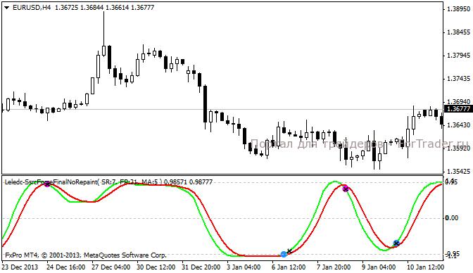 Ssrc forex indicator