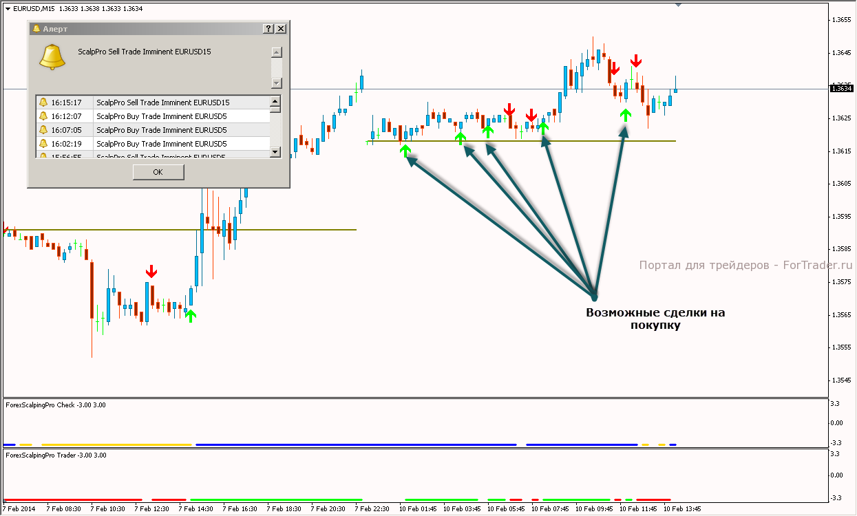 Forex scalping pro check
