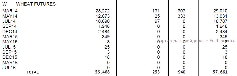 Дневной торговый объем фьючерсами на пшеницу за 22 января 2014 года (в контрактах). Источник: CME Group