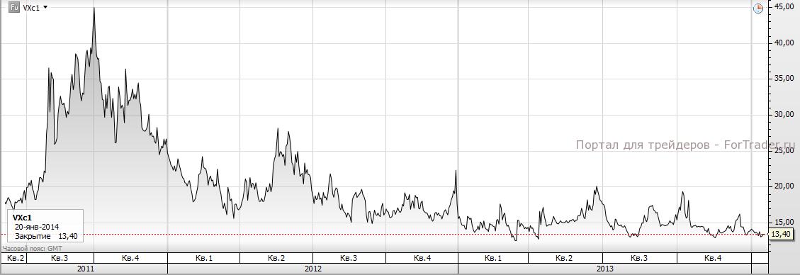 Рис. 3. Динамика фьючерса на индекс волатильности VIX (2011-2013 года). Источник: торговая платформа SaxoTrader
