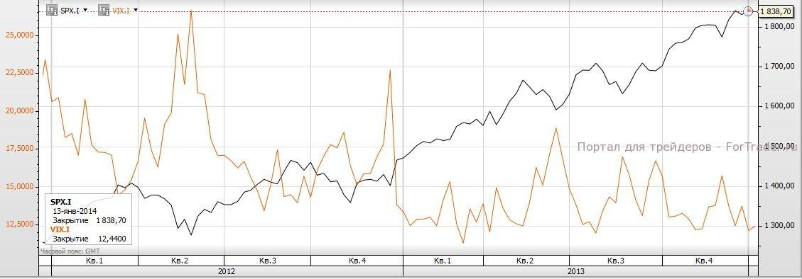 Рис. 2. Сравнение индекса S&P 500 и VIX. Источник: торговая платформа SaxoTrader