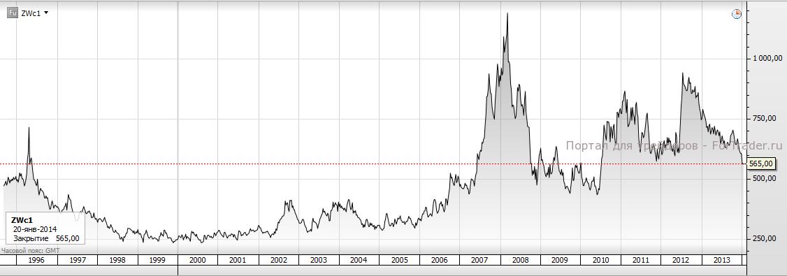 История цен на пшеницу по фьючерсам ZW. Источник: торговая платформа SaxoTrader
