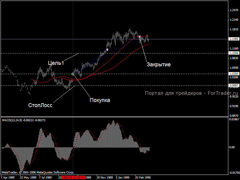 A 9-period dotted simple moving average of the macd (the signal line) is then plotted