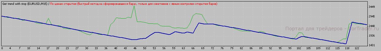 Рис.4. Тестирование на EURUSD, М15.