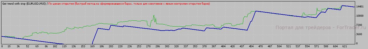 Рис.6. Результат работы подобранных параметров в период с 2007.01.11 по 2008.01.11.