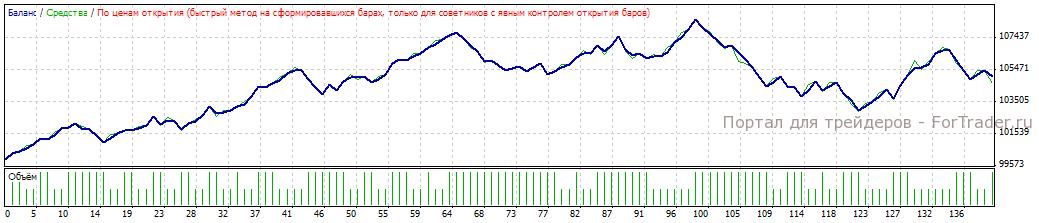 Рис. 6. Результат работы подобранных параметров в период с 2008.01.11 по 2008.06.01.