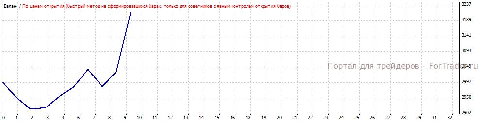 Рис.9. Работа системы без подбора параметров на участке с 2008.01.01 по 2008.03.15.