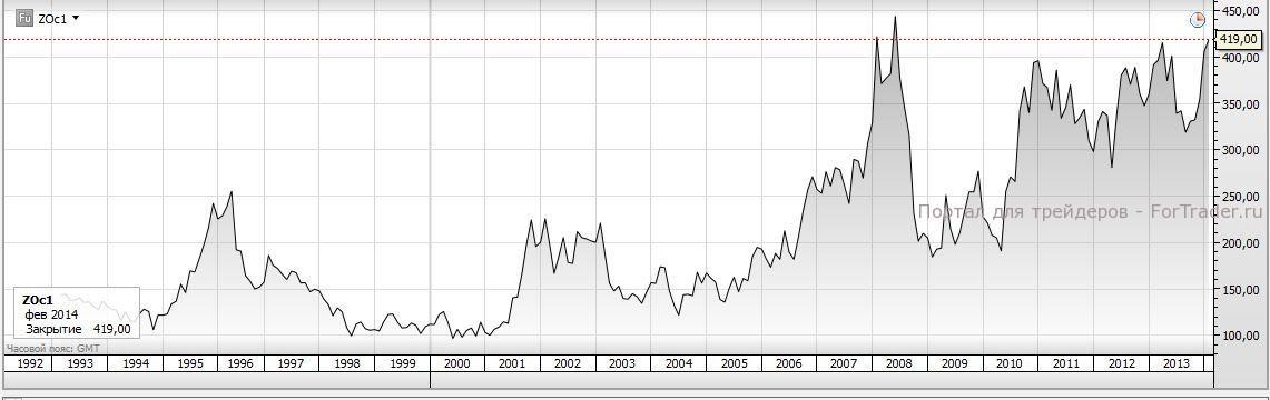 История котировок фьючерсов на овес с 1992 г. по настоящее время. Источник: торговая платформа SaxoTrader