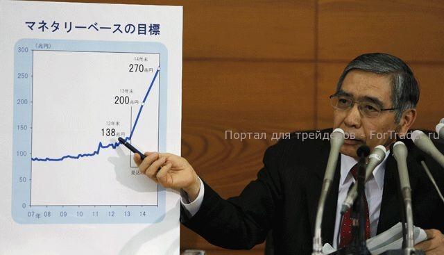 Рис. 2. Глава Банка Японии Харухико Курода.