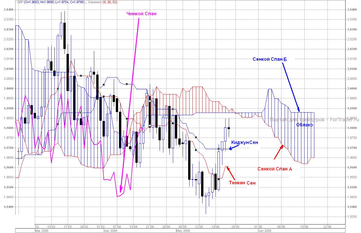 Аналитика рынка forex ишимоку онлайн информер forex