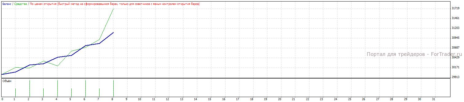 Рис. 7. Результат работы подобранных параметров в период с 2007.01.11 по 2008.00.01.