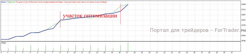 Рис. 8. Работа системы без подбора параметров на участке с 1999.01.01-2007.01.01 и с 2008.01.01 по настоящее время.