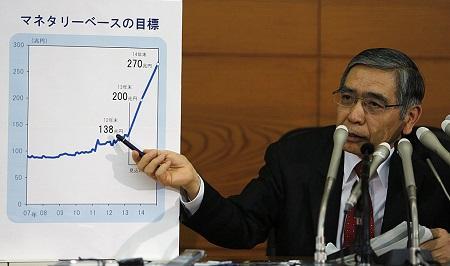 Харухико Курода – глава Банка Японии
